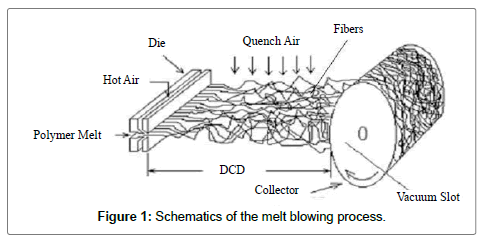 textile-science-engineering-process