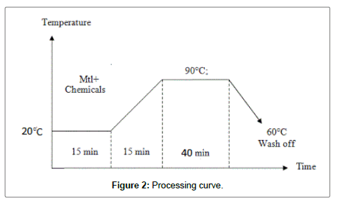 textile-science-engineering-processing