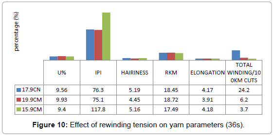 textile-science-engineering-rewinding-tension-yarn