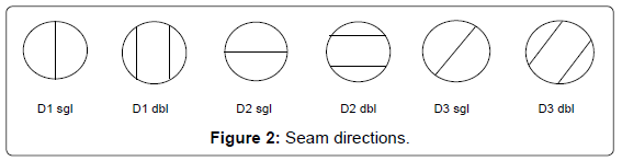 textile-science-engineering-seam-directions