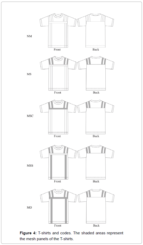 textile-science-engineering-shirts-shaded-areas