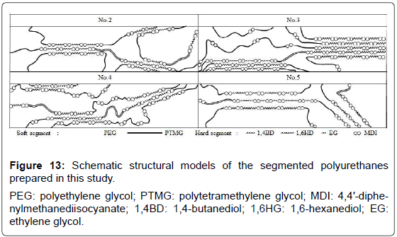 textile-science-engineering-structural-models-polyurethanes