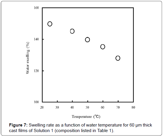 textile-science-engineering-swelling-water-temperature