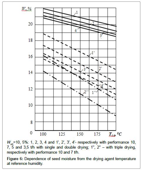 textile-science-engineering-temperature