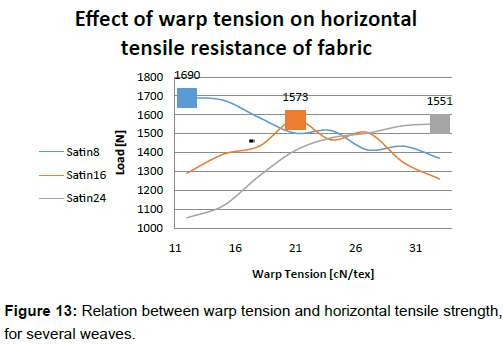 Find the Suitable Warp Tension to get the Best Resistance for