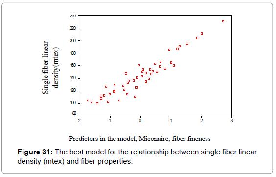 textile-science-engineering-the-best-model-density