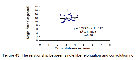 textile-science-engineering-the-elongation-convolution