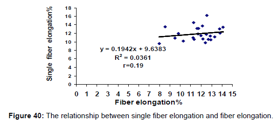 textile-science-engineering-the-elongation-elongation