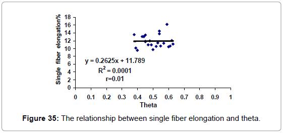 textile-science-engineering-the-elongation-theta