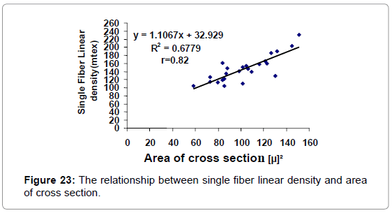 textile-science-engineering-the-linear-cross