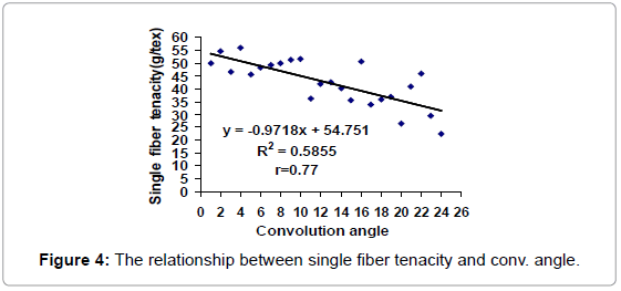 textile-science-engineering-the-relationship-conv-angle