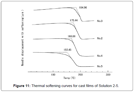 textile-science-engineering-thermal-softening-curves