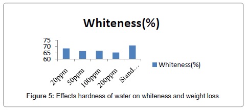 textile-science-engineering-whiteness