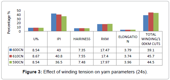 textile-science-engineering-winding-tension-yarn
