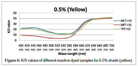 textile-science-engineering-yellow