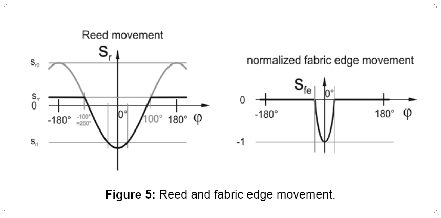 textile-science-fabric-edge