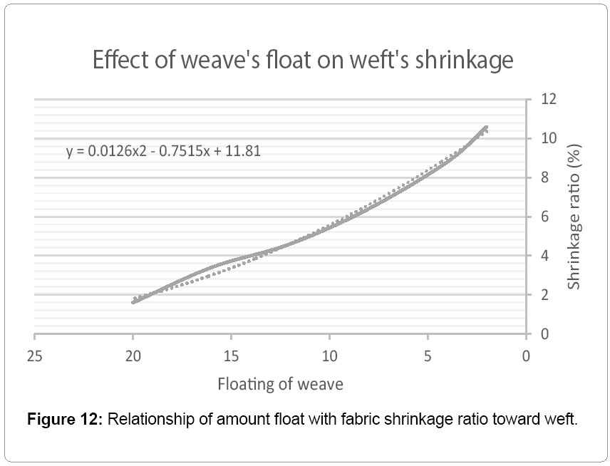 The Effect of Warp and Weft Variables on Fabricand#8217