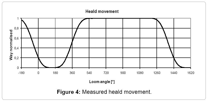 textile-science-heald-movement