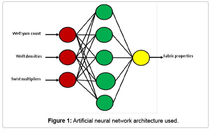 textile-science-neural-network