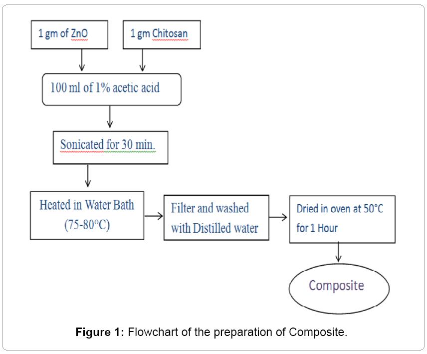 textile-science-preparation-Composite