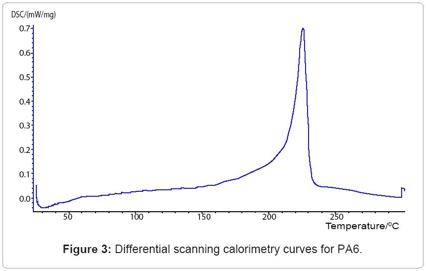 textile-science-scanning-calorimetry