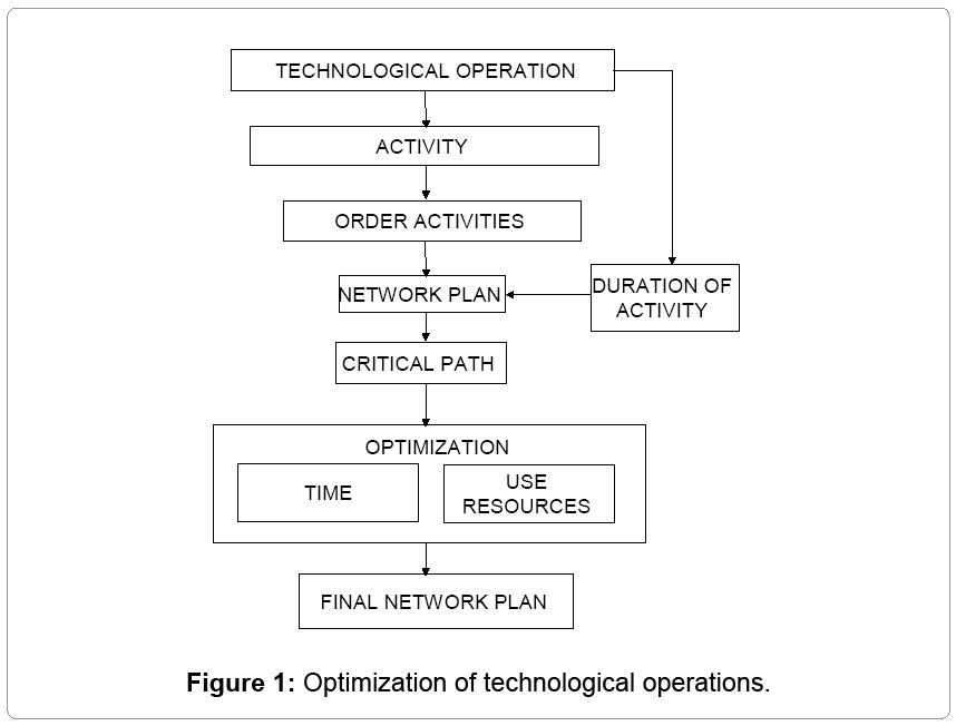 textile-science-technological-operations