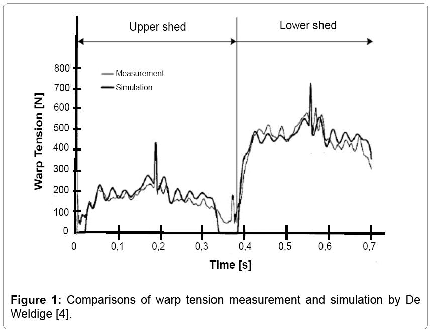 textile-science-warp-tension