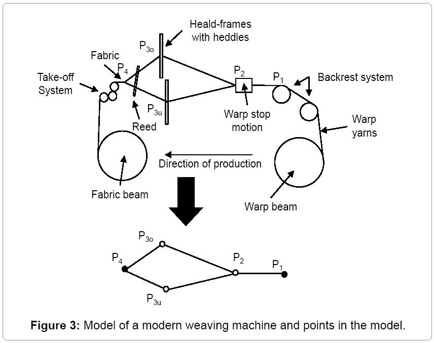 textile-science-weaving-machine