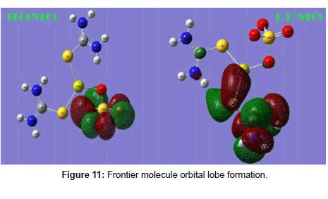 theoretical-and-computational-orbital-lobe-formation