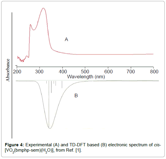 theoretical-and-computational-science-electronic-spectrum