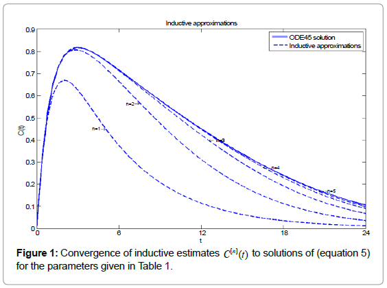 theoretical-computational-science-Convergence-inductive-estimates
