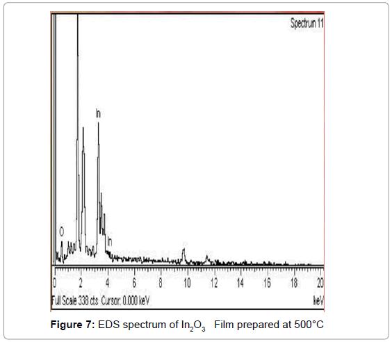 theoretical-computational-science-EDS-spectrum-Film-prepared