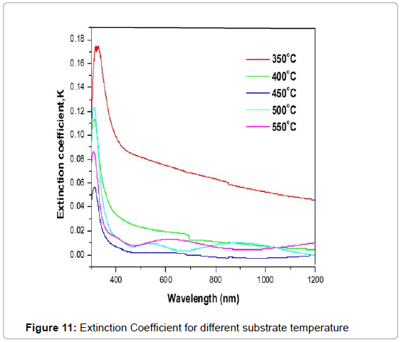 theoretical-computational-science-Extinction-Coefficient-substrate