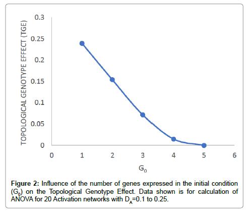 theoretical-computational-science-Genotype-Effect