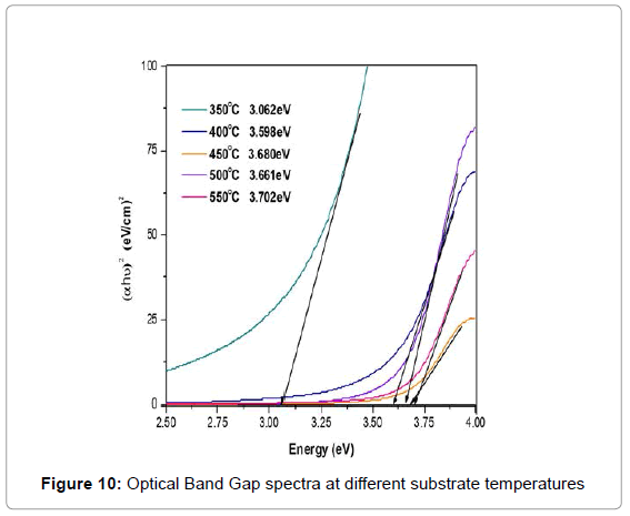 theoretical-computational-science-Optical-spectra-substrate