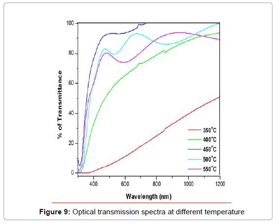 theoretical-computational-science-Optical-transmission-temperature