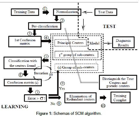 theoretical-computational-science-SCM-algorithm