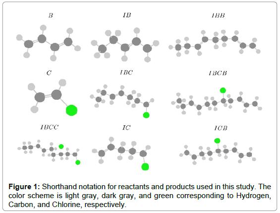 theoretical-computational-science-Shorthand-notation-reactants