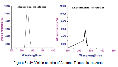 theoretical-computational-science-UV-Visible-spectra