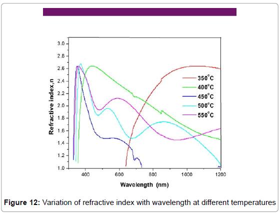 theoretical-computational-science-Variation-refractive-wavelength