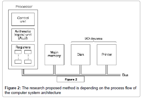 theoretical-computational-science-computer-system-architecture