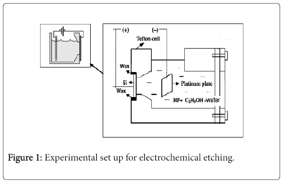 theoretical-computational-science-electrochemical-etching
