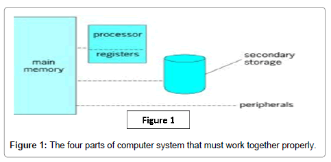 theoretical-computational-science-four-parts-computer-system