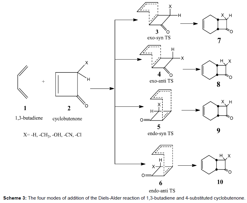 theoretical-computational-science-modes-Diels-Alder-reaction