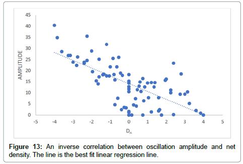 theoretical-computational-science-oscillation-amplitude