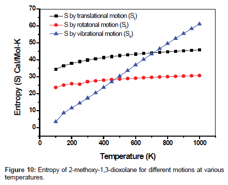 theoretical-computational-science-various-temperatures