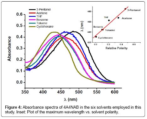 thermodynamics-catalysis-Absorbance-spectra