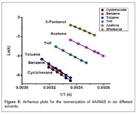 thermodynamics-catalysis-Arrhenius-plots