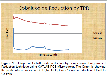 thermodynamics-catalysis-Graph-Cobalt