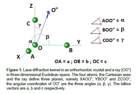thermodynamics-catalysis-Laue-diffraction-kernel